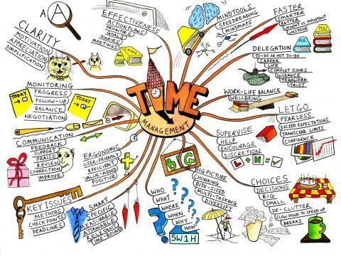كورس الخرائط الذهنية #iMap_course